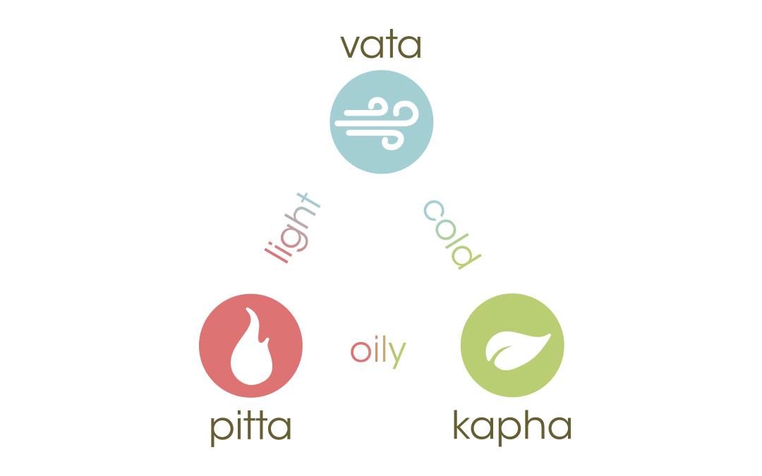Ayurveda – 'The Science of Life'.  Sanskrit – 'Ayu' – life. 'Veda' – knowledge